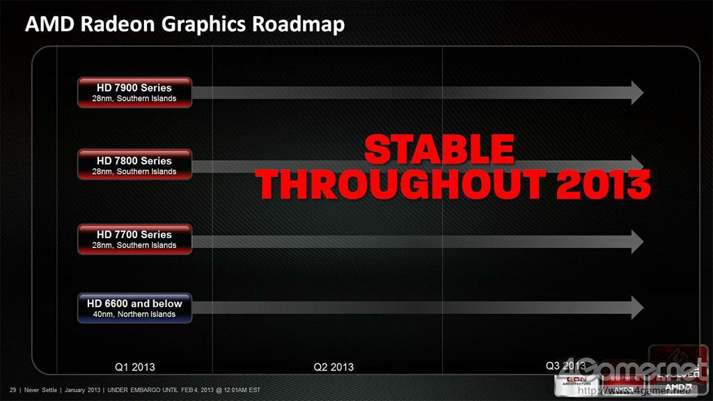 RoadmapAMD2013