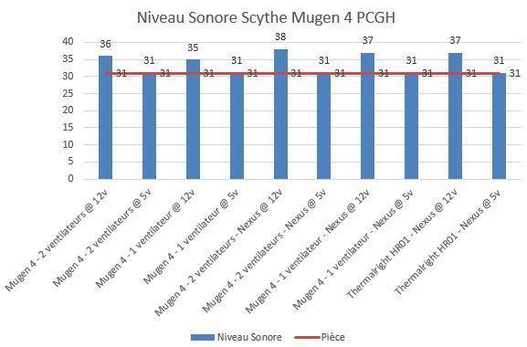 Mugen-4-niveau-sonore