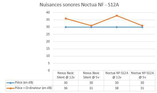 nuisances sonores nf - S12A