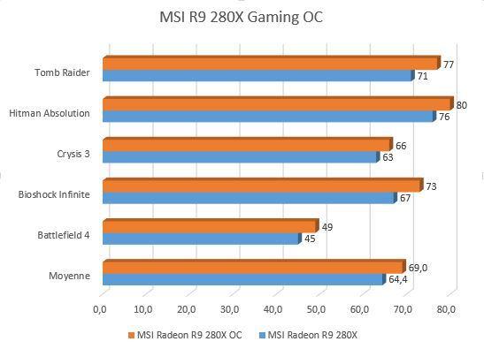 R9_280X_OC_resultats