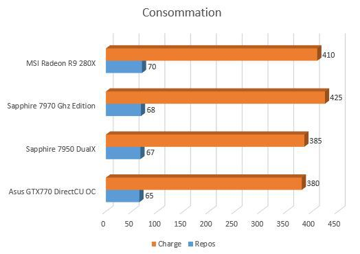 R9_280X_consommation