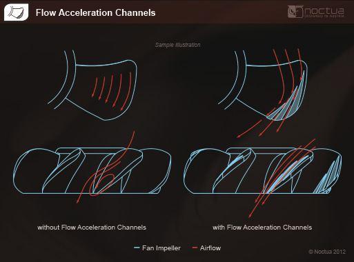 Noctua_NF_A14_acceleration_flux