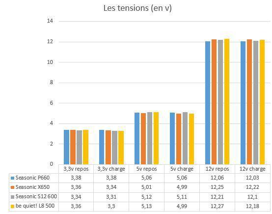 Seasonic_P660_tensions