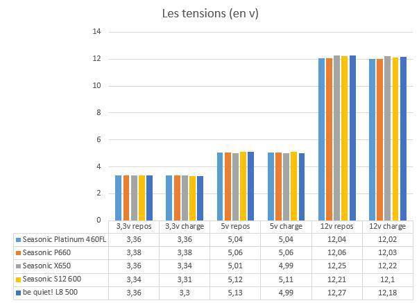 Seasonic_P460FL_voltages