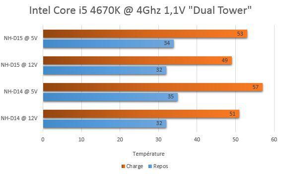 comparatif_noctua_temperatures_dual_tower