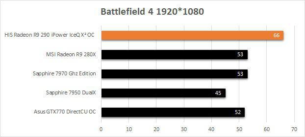 HIS_R9_290_IceQ2_Battlefield_4