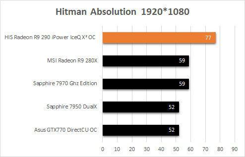 HIS_R9_290_IceQ2_Hitman