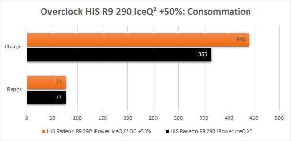 HIS_R9_290_IceQ2_Overclock_Consommation