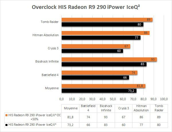HIS_R9_290_IceQ2_Overclock_FPS_Jeux