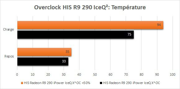 HIS_R9_290_IceQ2_Overclock_Temperatures