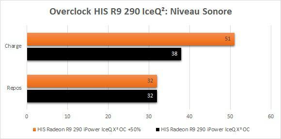 HIS_R9_290_IceQ2_Overclock_niveau_sonore