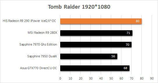 HIS_R9_290_IceQ2_Tomb_Raider