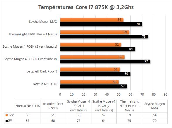 Scythe_Mugen_Max_temperatures