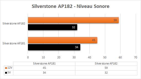 Silverstone_AP182_niveau_sonore