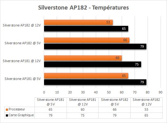 Silverstone_AP182_temperatures