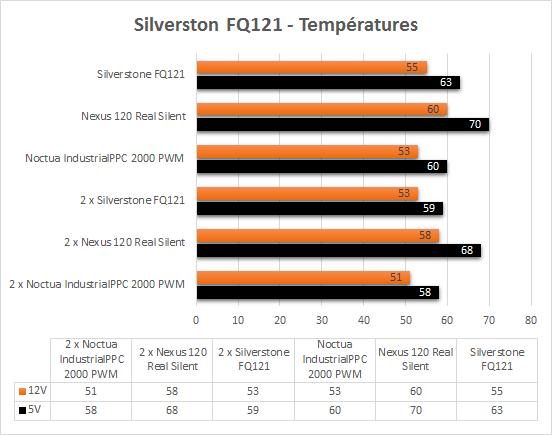 Silverstone_FQ121_temperatures
