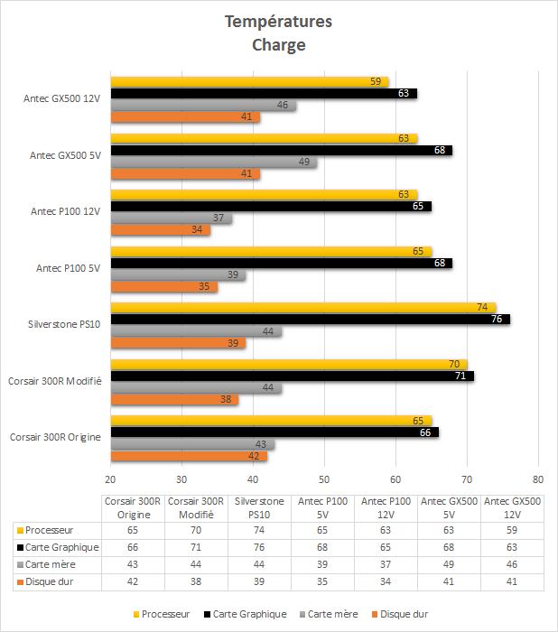 Antec_GX500_resultats_charge_temperatures