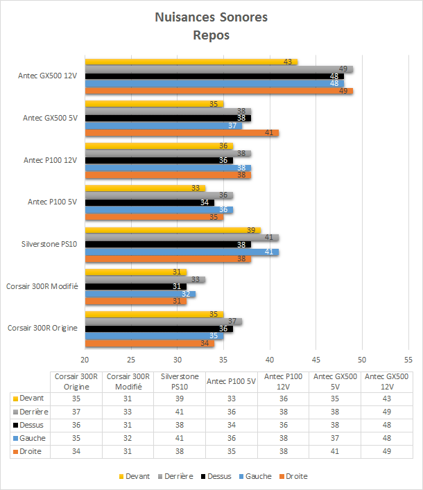 Antec_GX500_resultats_repos_nuisances_sonores