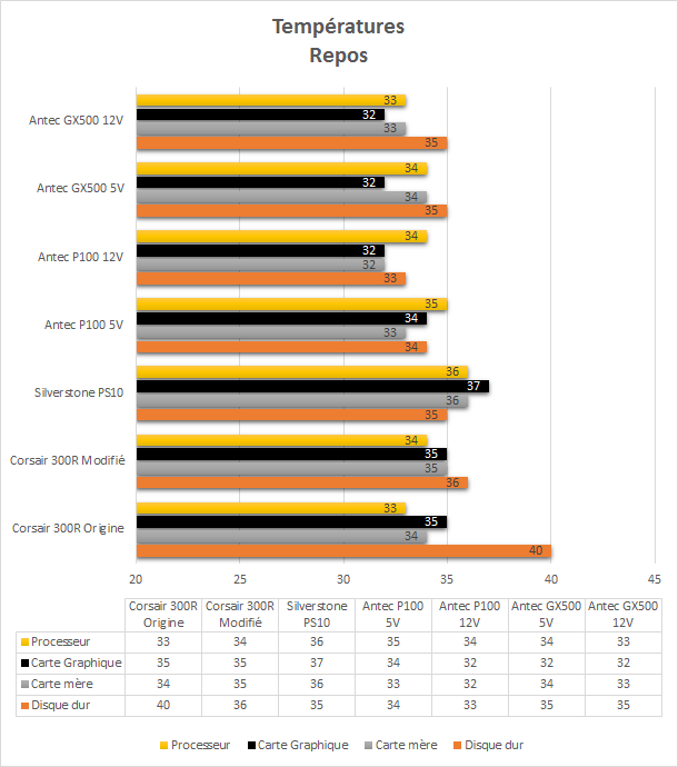Antec_GX500_resultats_repos_temperatures