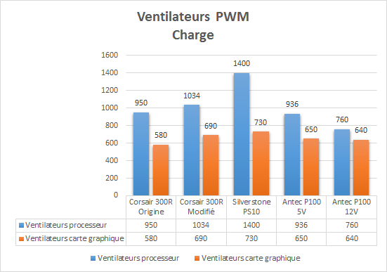 Antec_P100_resultats_charge_PWM