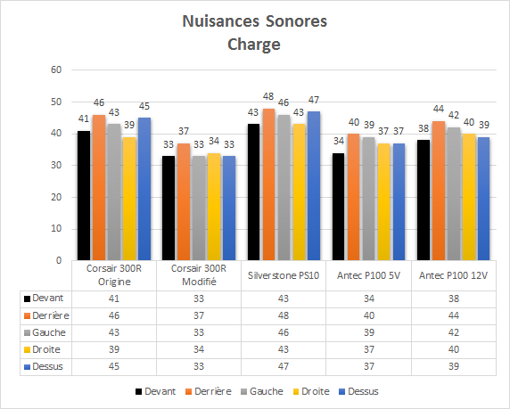 Antec_P100_resultats_charge_nuisances_sonores