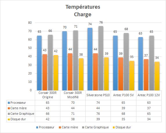 Antec_P100_resultats_charge_temperatures