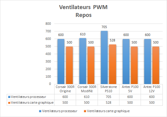 Antec_P100_resultats_repos_PWM