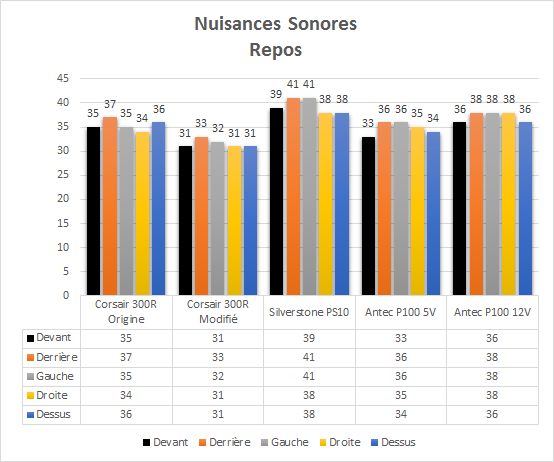 Antec_P100_resultats_repos_nuisances_sonores
