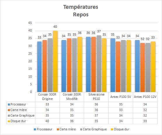 Antec_P100_resultats_repos_temperatures
