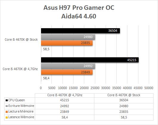 Asus_H97_Pro_Gamer_benchmark_OC_aida64