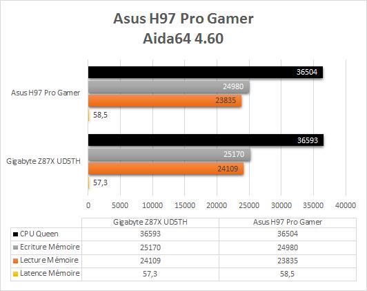Asus_H97_Pro_Gamer_benchmark_aida64