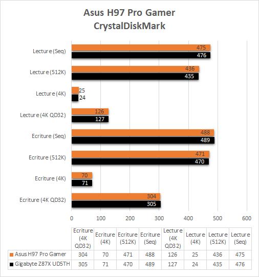 Asus_H97_Pro_Gamer_benchmark_crystaldiskmark