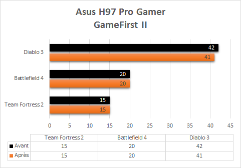 Asus_H97_Pro_Gamer_benchmark_gamefirstII