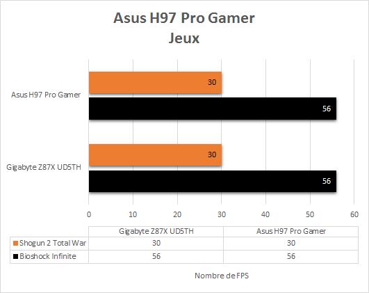 Asus_H97_Pro_Gamer_benchmark_jeux