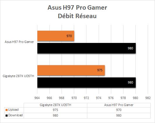 Asus_H97_Pro_Gamer_benchmark_reseau