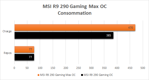 MSI_R9_290_Gaming_resultats_max_oc_consommation