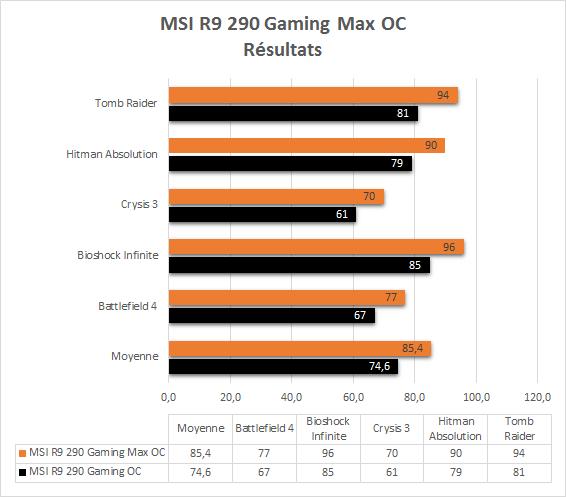 MSI_R9_290_Gaming_resultats_max_oc_jeux