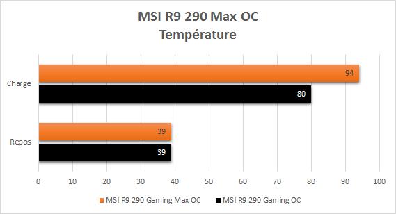MSI_R9_290_Gaming_resultats_max_oc_temperatures