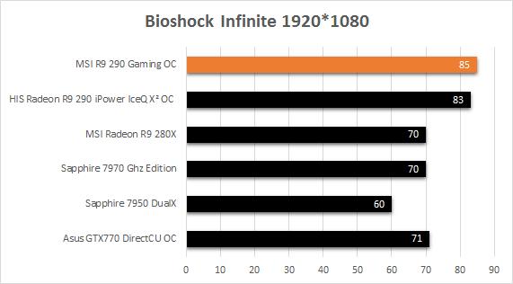MSI_R9_290_Gaming_resultats_usine_Bioshock_Infinite