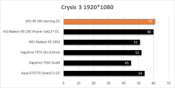 MSI_R9_290_Gaming_resultats_usine_Crysis3
