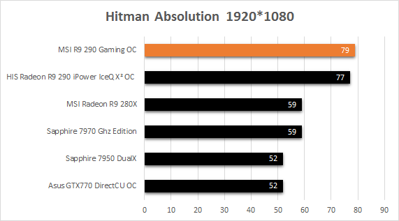 MSI_R9_290_Gaming_resultats_usine_Hitman_Absolution