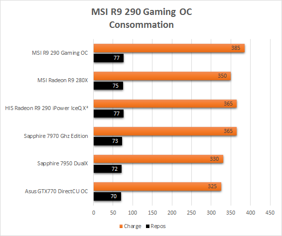 MSI_R9_290_Gaming_resultats_usine_consommation