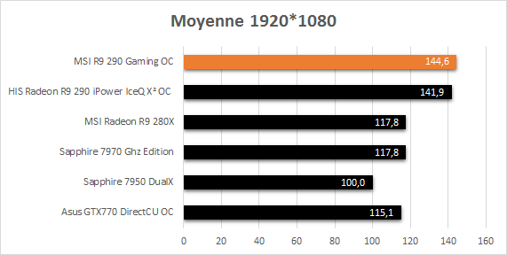 MSI_R9_290_Gaming_resultats_usine_moyenne