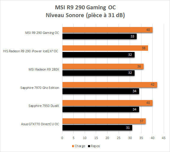 MSI_R9_290_Gaming_resultats_usine_niveau_sonore