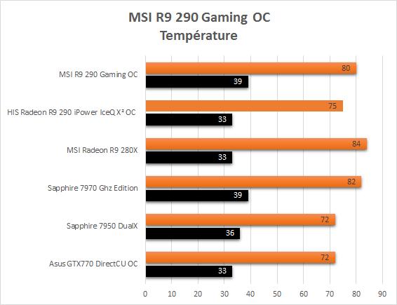 MSI_R9_290_Gaming_resultats_usine_temperatures