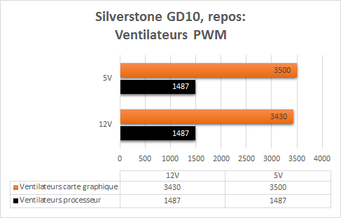 Silverstone_GD10_resultats_charge_PWM