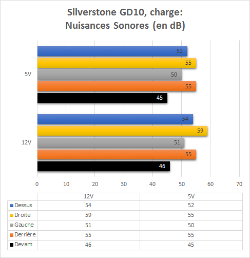 Silverstone_GD10_resultats_charge_nuisances_sonores
