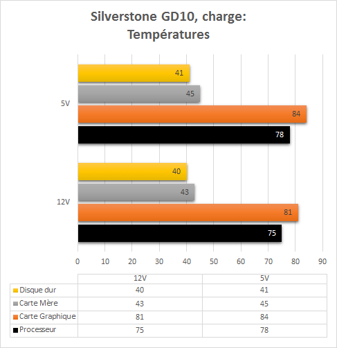 Silverstone_GD10_resultats_charge_temperatures