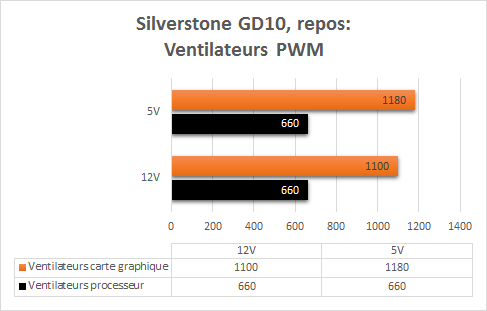 Silverstone_GD10_resultats_repos_PWM