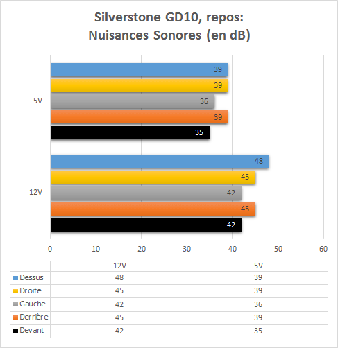 Silverstone_GD10_resultats_repos_nuisances_sonores